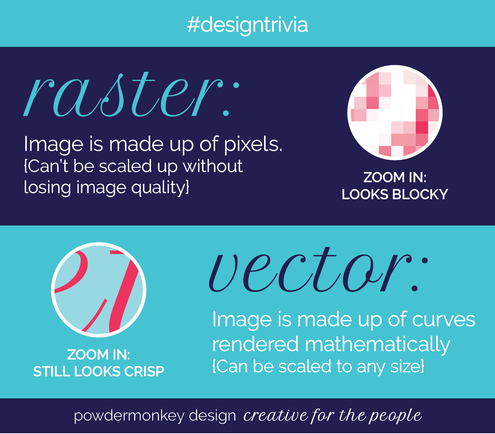 Knowing the difference between raster and vector can make a difference to the quality of your finished design job.